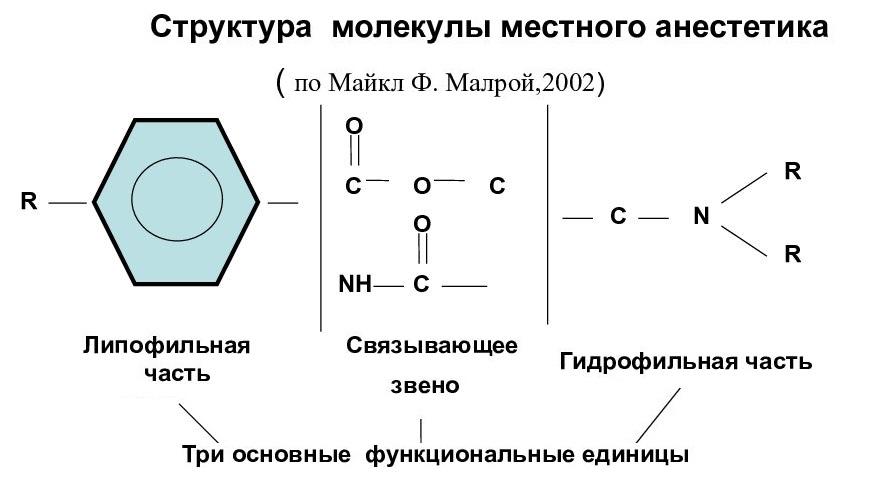 Лекарственные препараты для анестезии