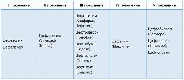 Цефалоспорины 5 поколения список препаратов